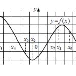 Решение демонстрационного варианта егэ по математике 2014